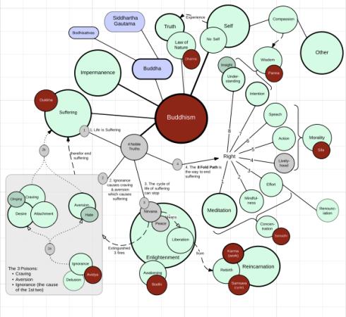 Buddhism Org Chart