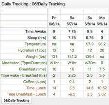 Daily Data Chart