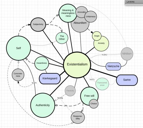 Existentialism Organization Chart